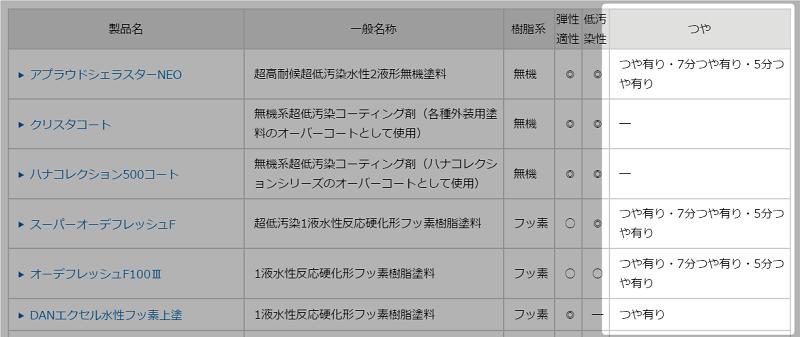 日本ペイントの艶塗料